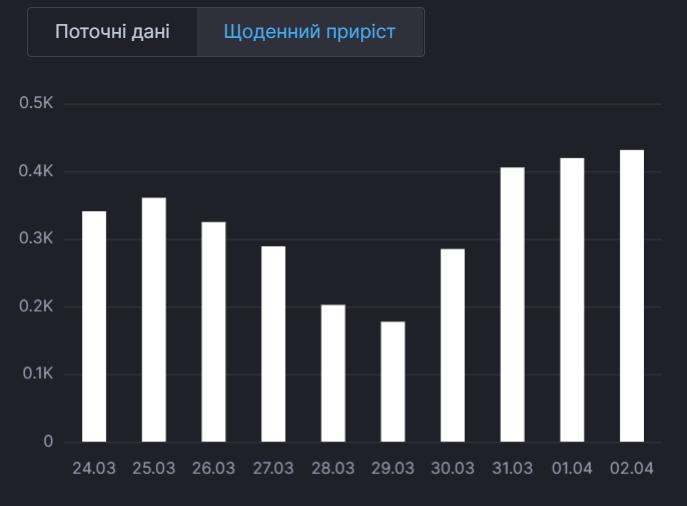 Смертность от коронавируса в Украине.