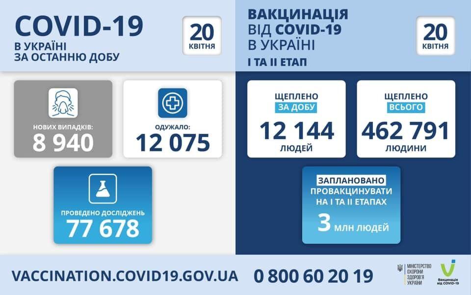 Дані щодо випадків COVID-19 і вакцинації від нього в Україні за добу