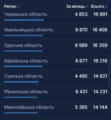 В Україні вакцинували від COVID-19 понад 462 тисячі осіб: які регіони лідирують