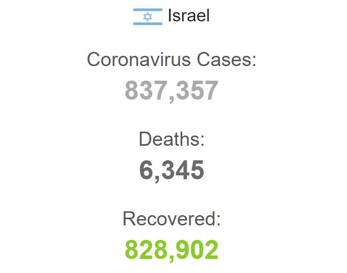 Ситуация с коронавирусом в Израиле.