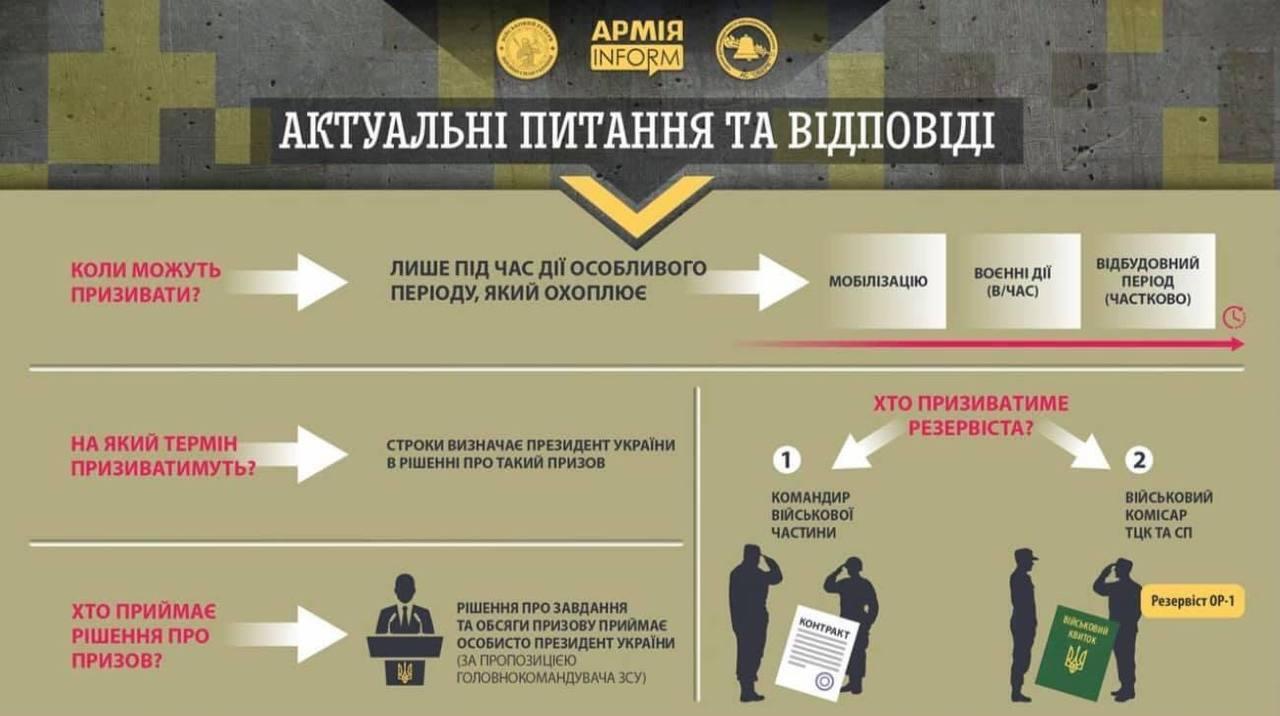 Зеленский подписал закон о призыве резервистов.