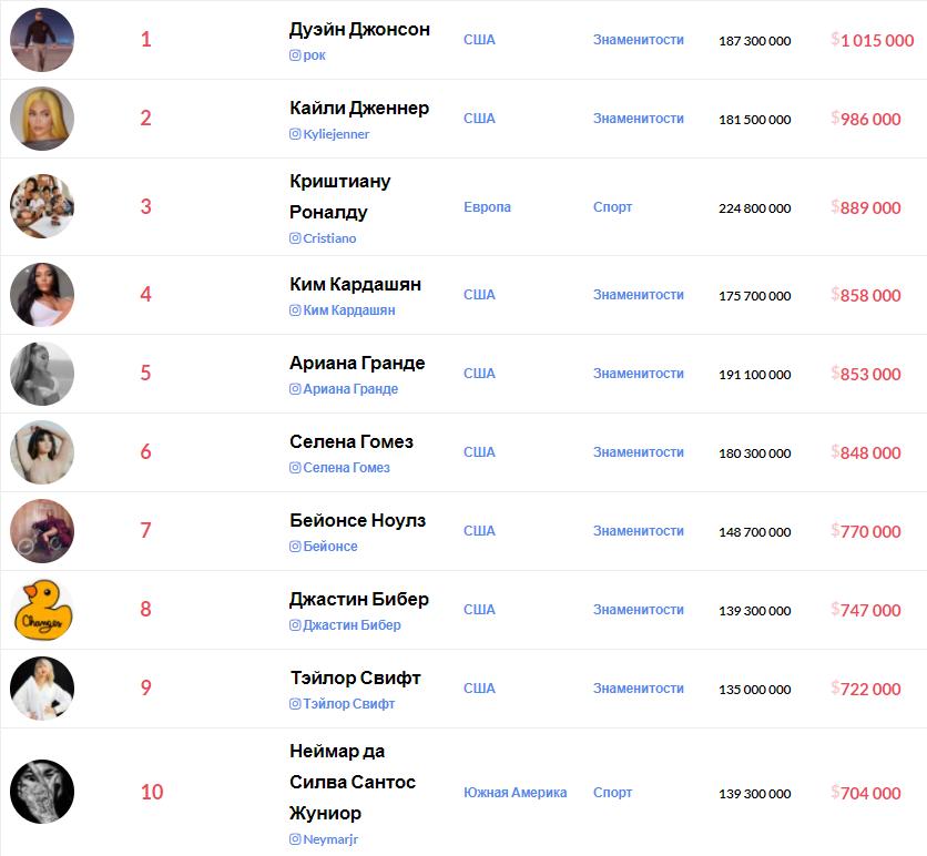 Рейтинг найдорожчих зірок Instagram