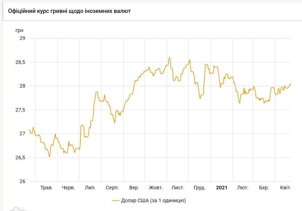 Як буде змінюватися курс долара