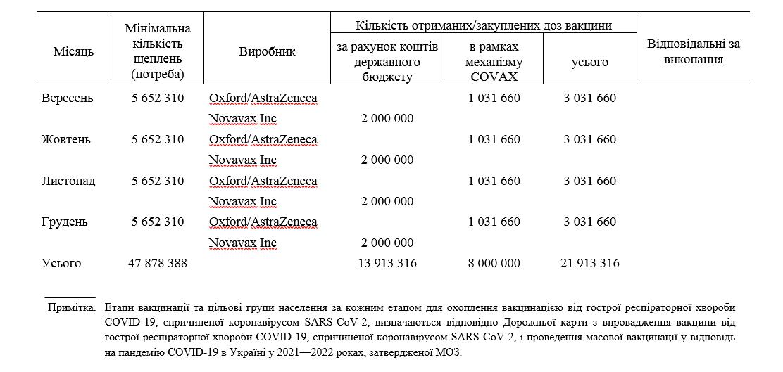 Национальный план вакцинации