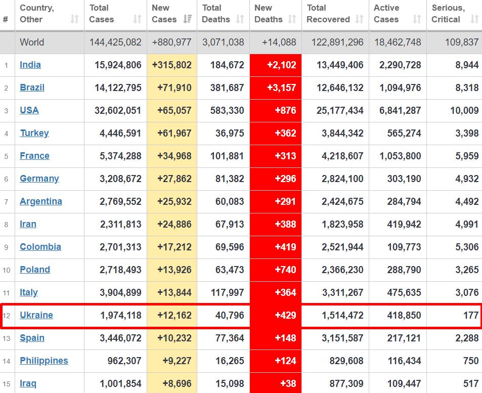 Топ-15 стран по распространению вируса за предыдущие сутки