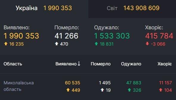 Данные по коронавируса на Николаевщине