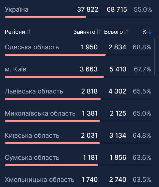 Заполненность коек с кислородом в Украине.