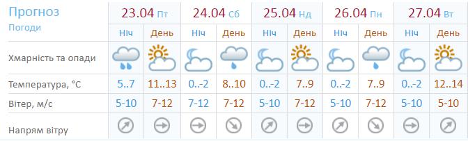 Прогноз погоды на 5 дней
