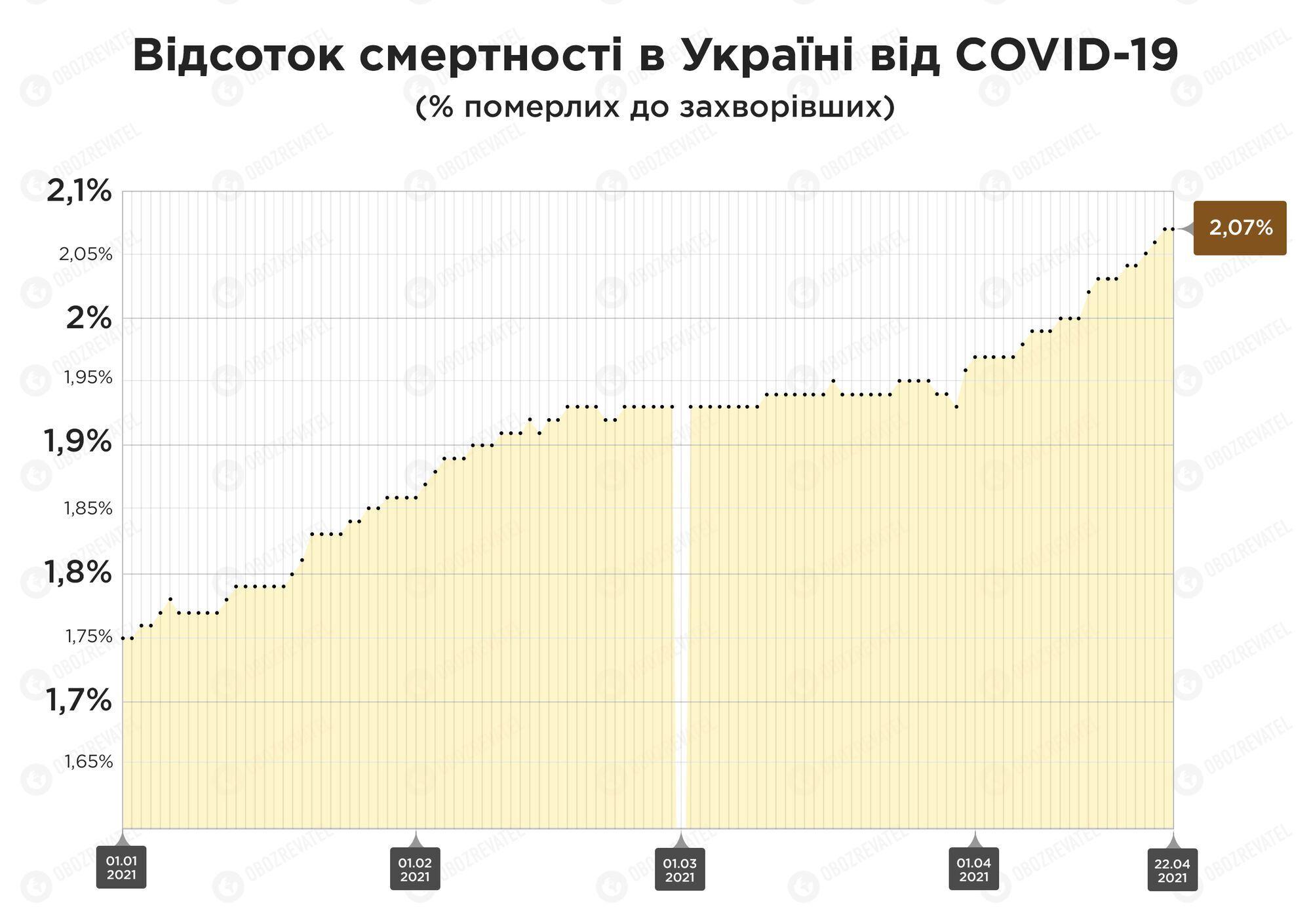 В Україні зростає смертність від коронавірусу: медики озвучили головні причини і сказали, в чому провина пацієнтів
