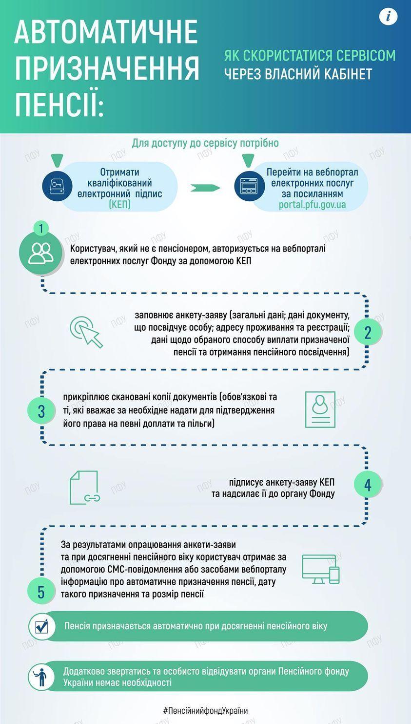 Пенсії українцям можуть призначати автоматично: опубліковано інструкцію