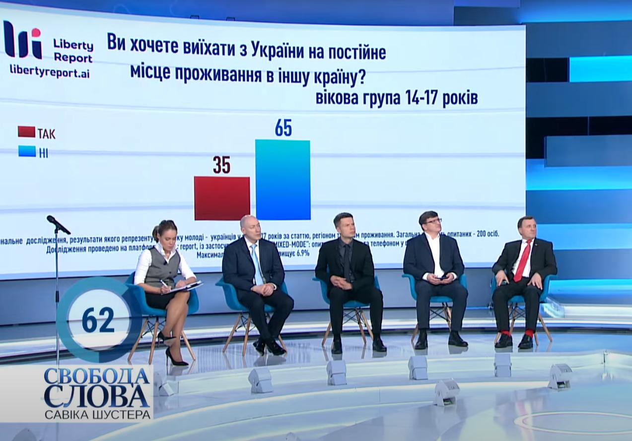 Скільки підлітків хочуть виїхати з України.