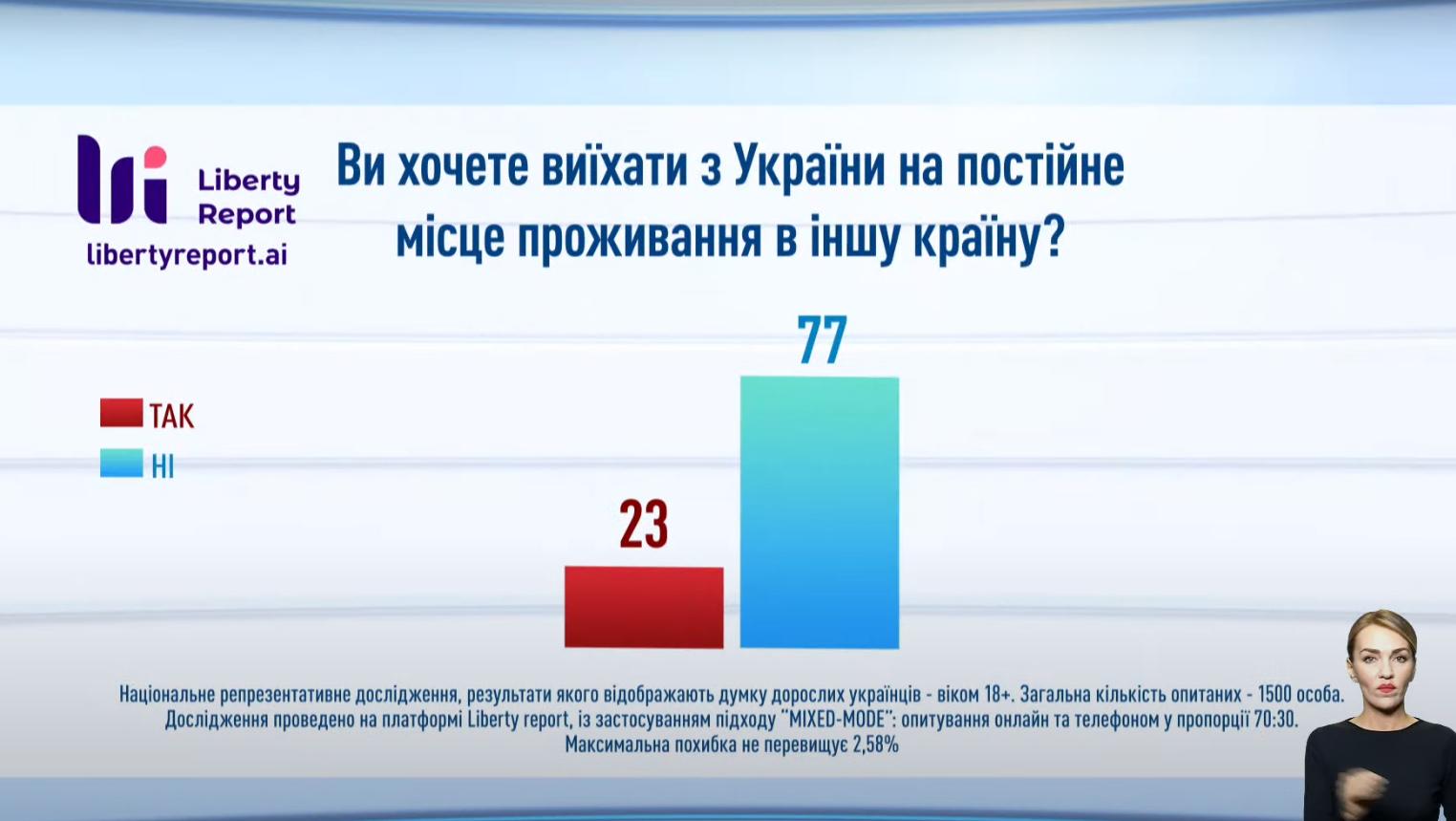 Скільки повнолітніх українців хочуть виїхати з країни.