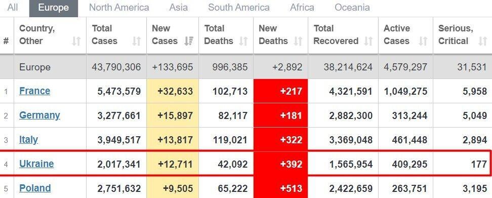 Серед європейських країн Україна була на четвертому місці за новими хворими на COVID-19
