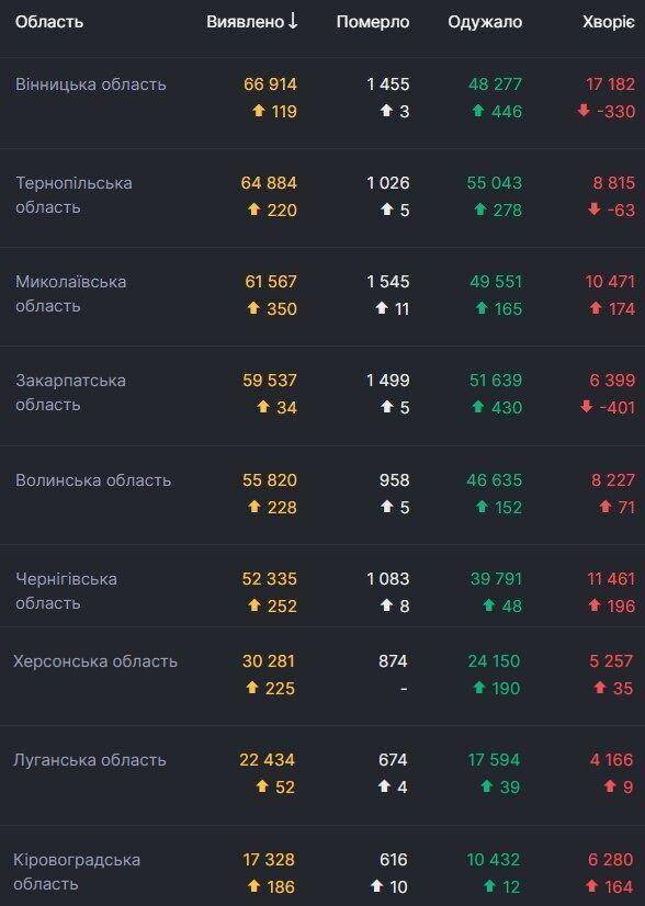 Дані щодо коронавірусу в регіонах України