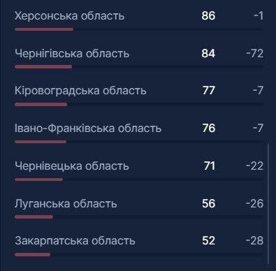 В Україні ще 3,7 тис. осіб потрапили в лікарні через COVID-19: що з місцями у регіонах