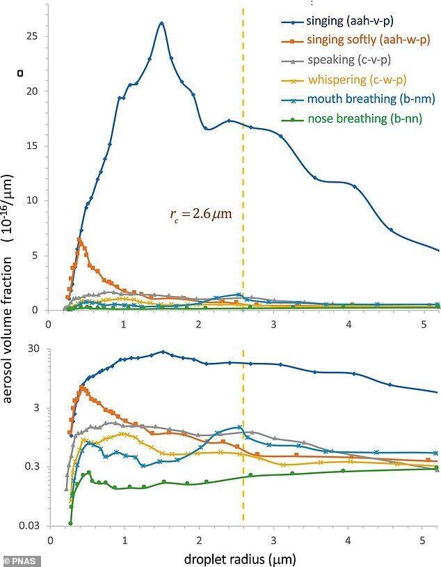 Исследователи изучили респираторную активность, такую как дыхание, прием пищи, разговор или пение, которые могут позволить человеку распространять в воздухе капли, содержащие патогены COVID-19