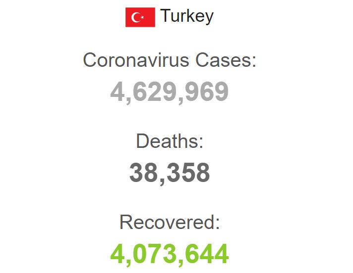 Показатели заболеваемости в Турции.