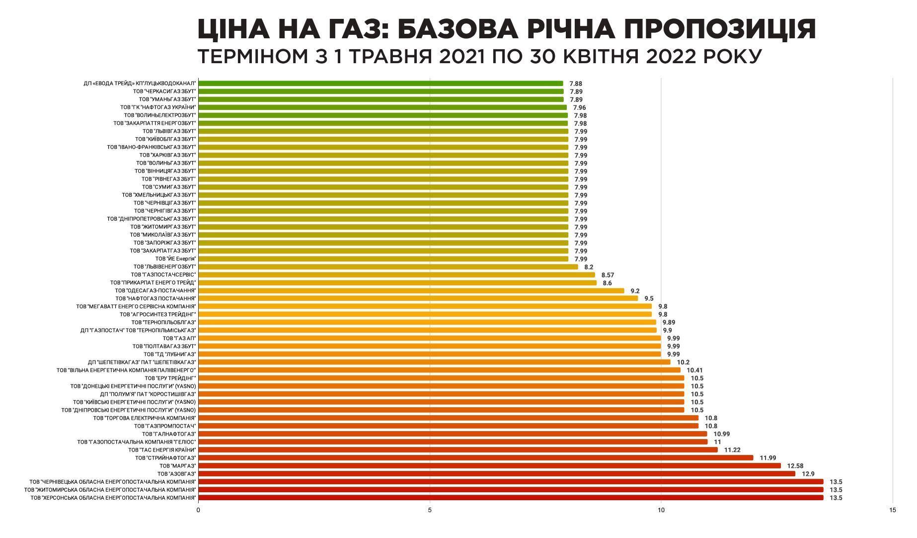 Усіх українців перевели на річні тарифи на газ із 1 травня: скільки тепер заплатимо