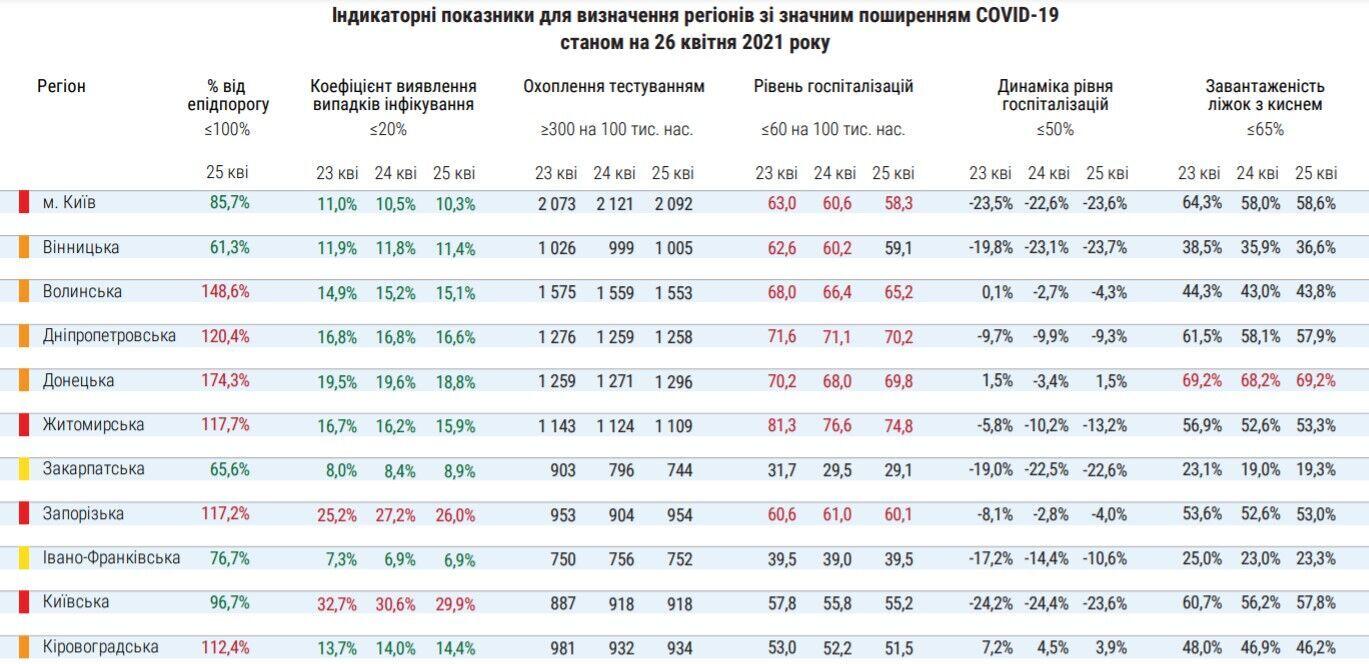 Индикаторные показатели для определения регионов со значительным распространением COVID-19