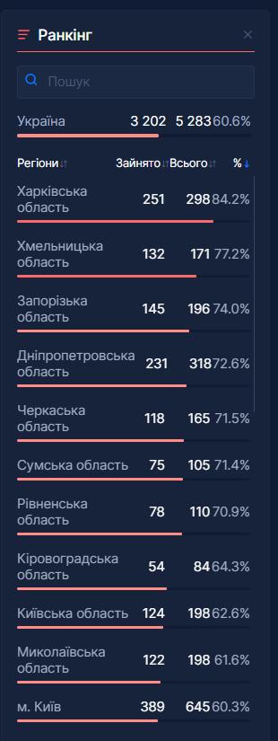Данные по регионам в Украине
