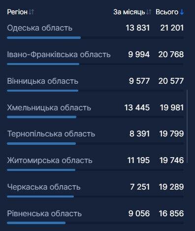 В Украине от COVID-19 полностью вакцинировались 9 человек: данные в регионах