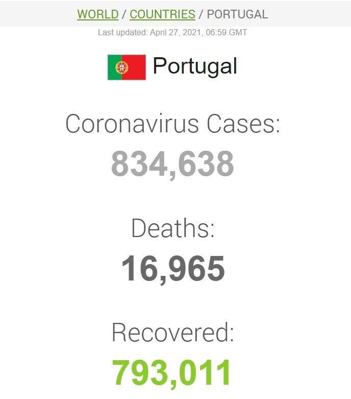 Данные по коронавирусу в Португалии
