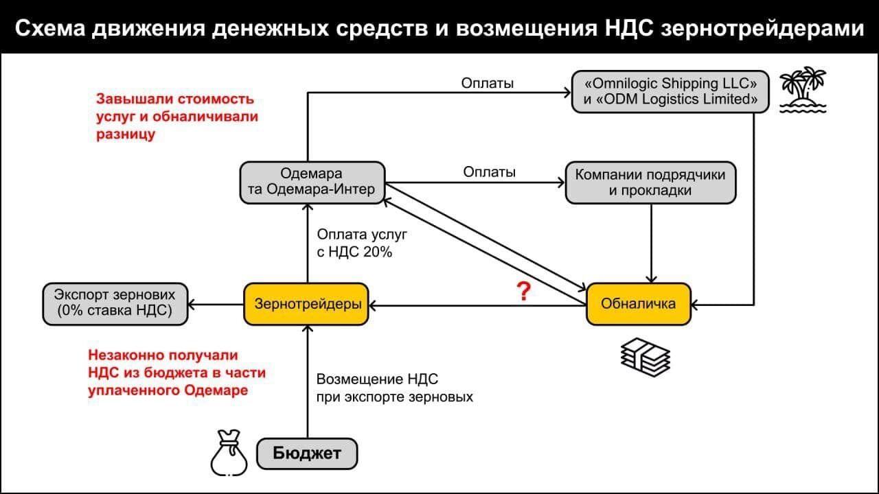 Схема движения средств.