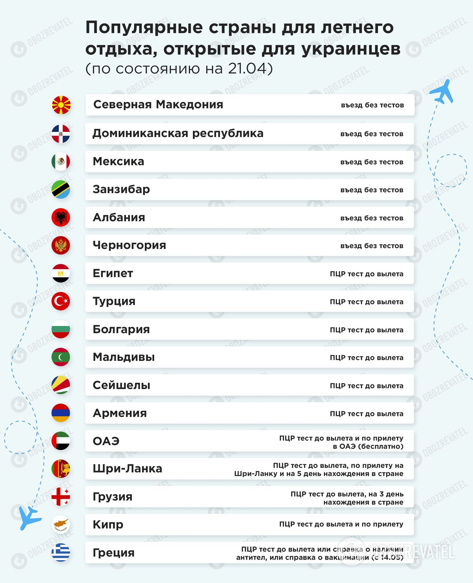 Для украинских туристов открыты 17 стран мира