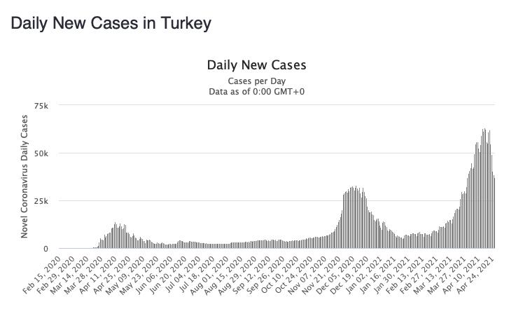 В последние недели в Турции ухудшилась эпидемиологическая ситуация