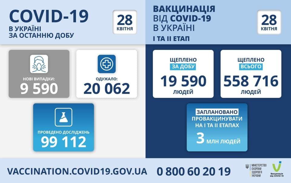В Украине за сутки от COVID-19 привили почти 20 тысяч человек