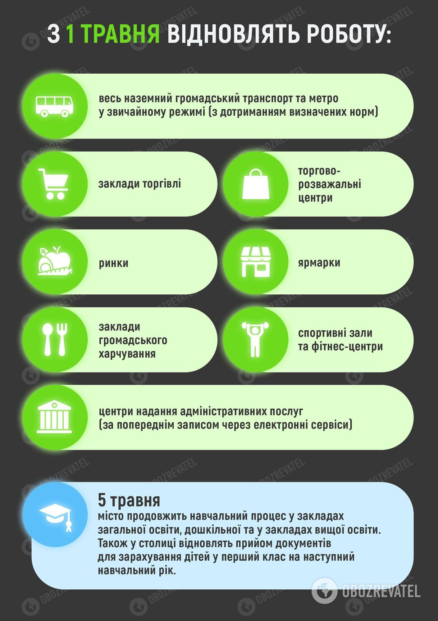 В Киеве ослабят карантинные ограничения с 1 мая.