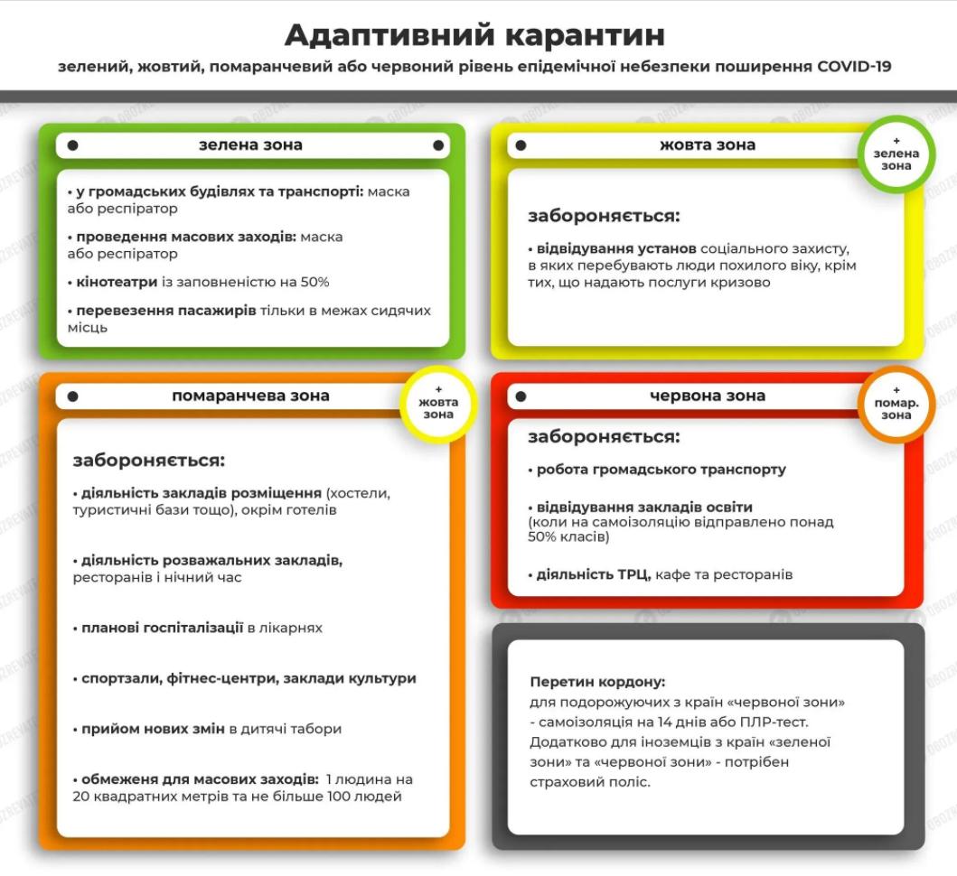 Правила адаптивного карантина в разных зонах.