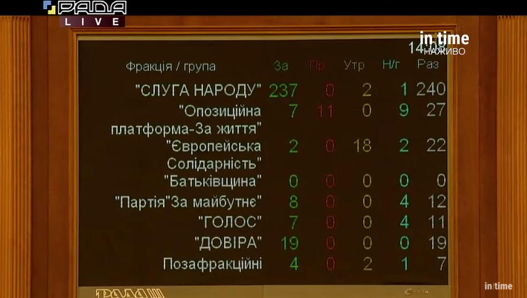 Итог голосования по фракциям за законопроект №2194