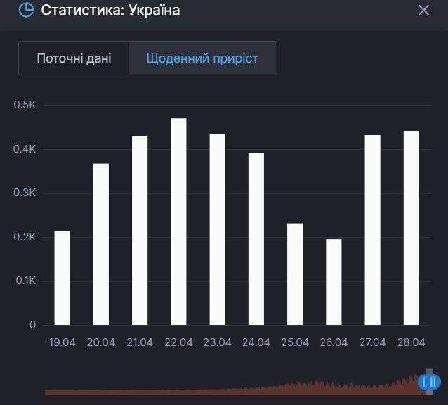 Приріст смертей від коронавірусу за останні півтора тижні