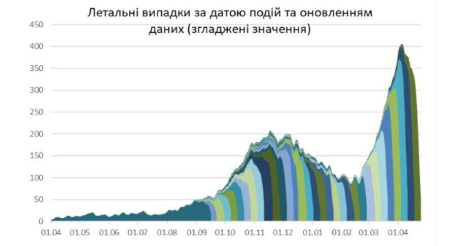 Кількість летальних випадків за датою подій та динаміка наповнення даних