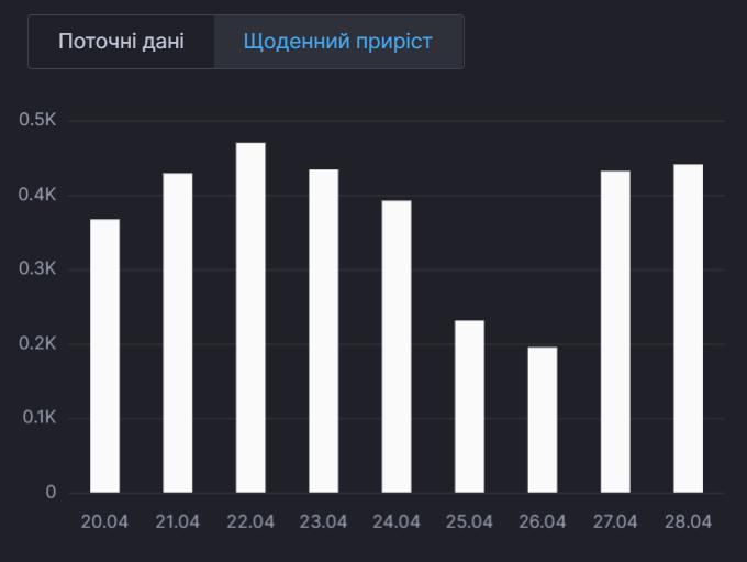 Динаміка смертності від коронавірусу в Україні.
