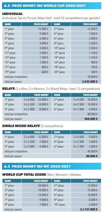 Призовые за сезон в Кубке мира по биатлону