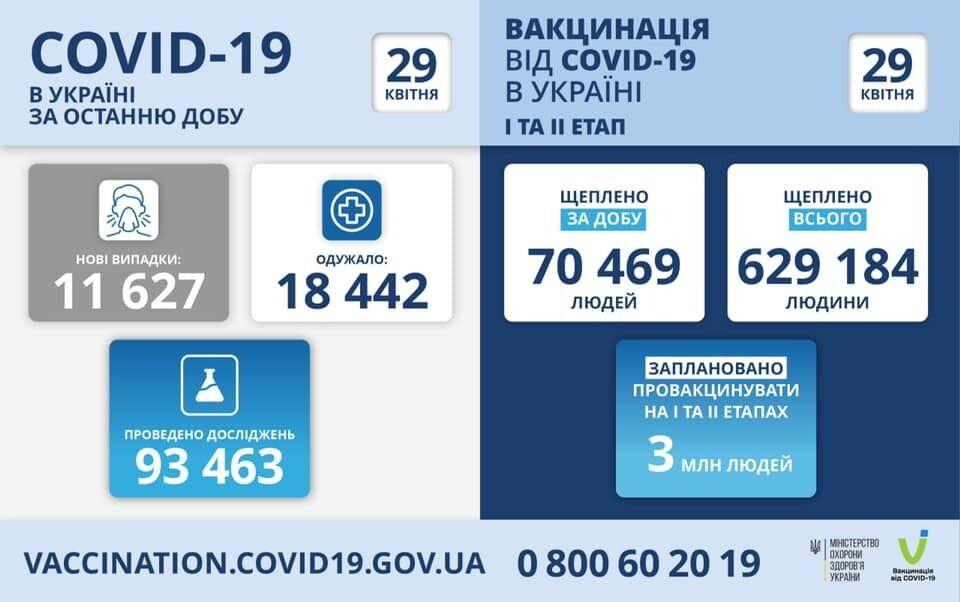 В Україні за добу від COVID-19 прищепили майже 70,5 тисяч осіб