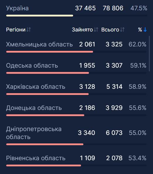Заповненість лікарень в Україні.
