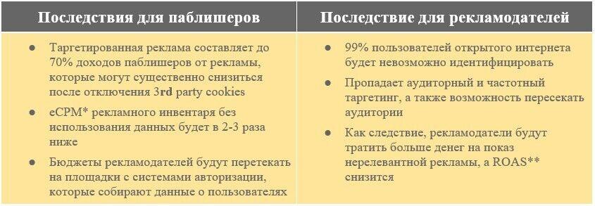 До отмены 3rd party cookies осталось меньше года: чем это грозит украинским веб-сайтам