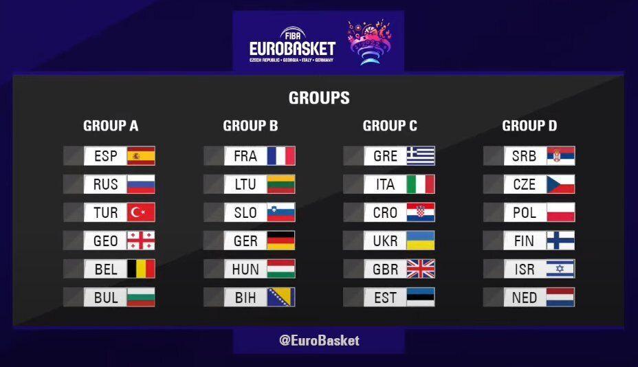 Результаты жеребьевки Евробаскета-2022