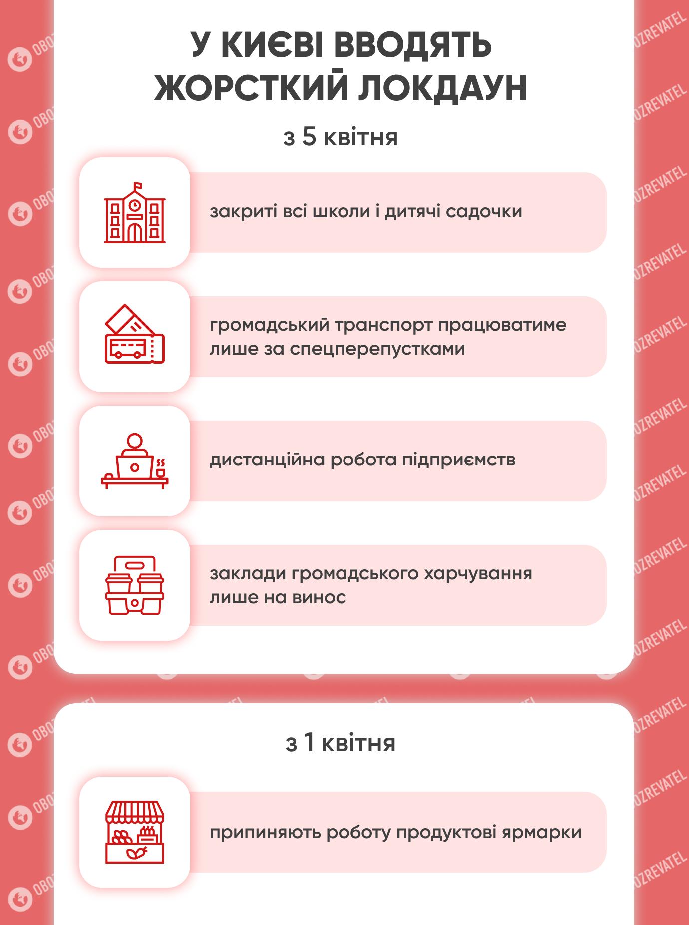 Какие ограничения будут действовать в Киеве с 5 апреля.