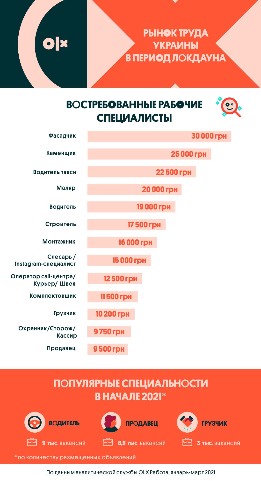 Що буде з зарплатами й роботою в Україні після локдауну: аналітики озвучили прогноз