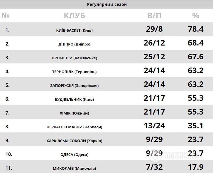 Турнирная таблица Суперлиги Париматч