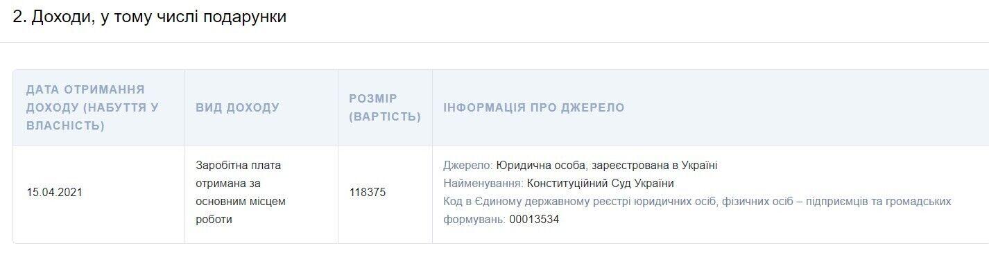 Дані з е-декларації Тупицького