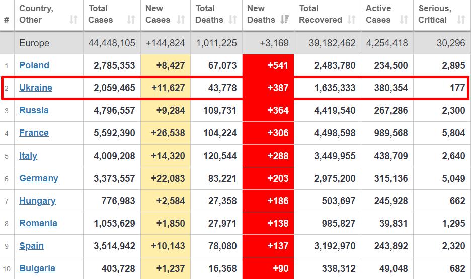 Смертність від коронавірусу в Європі.