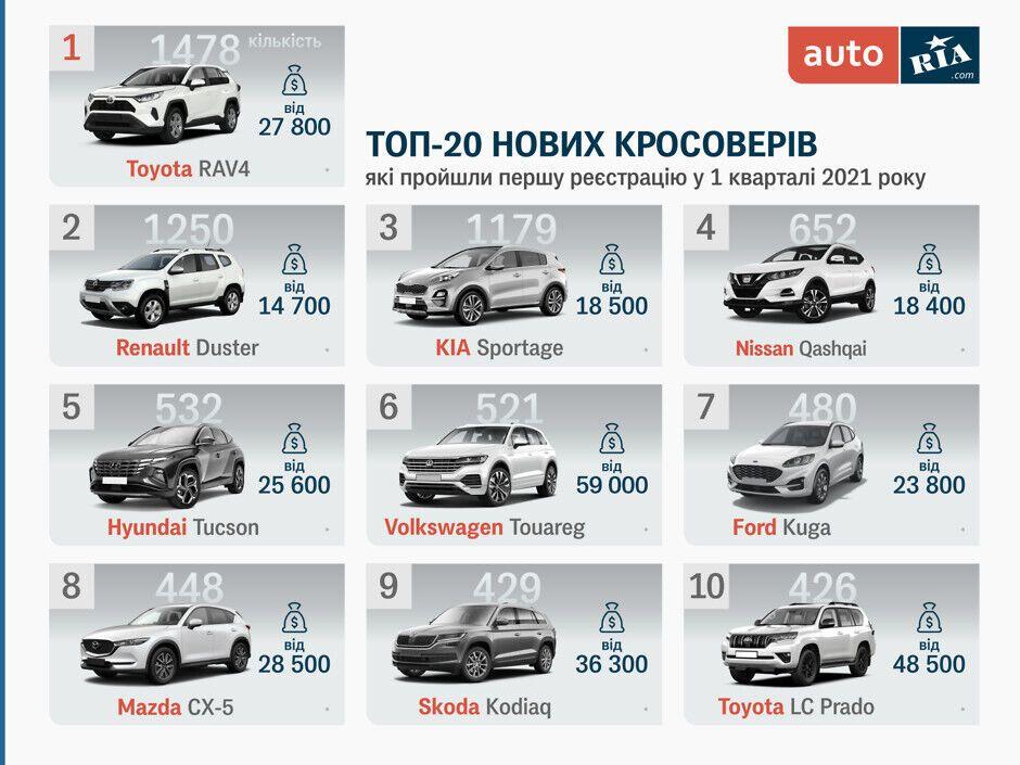 Топ-10 найпопулярніших кросоверів в Україні