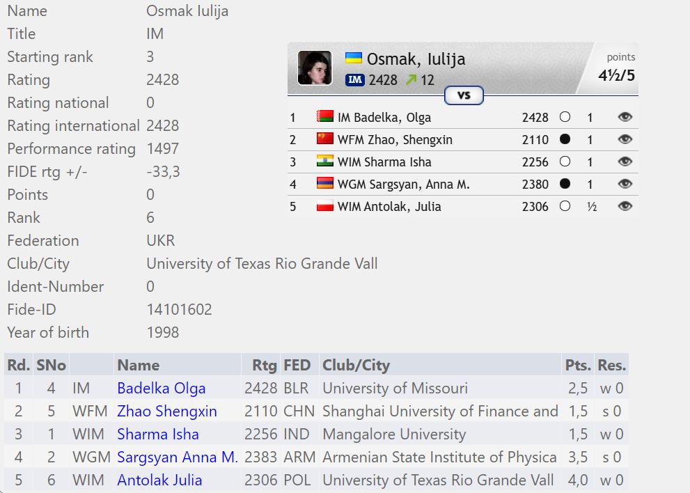 Статистика матчей Юлии