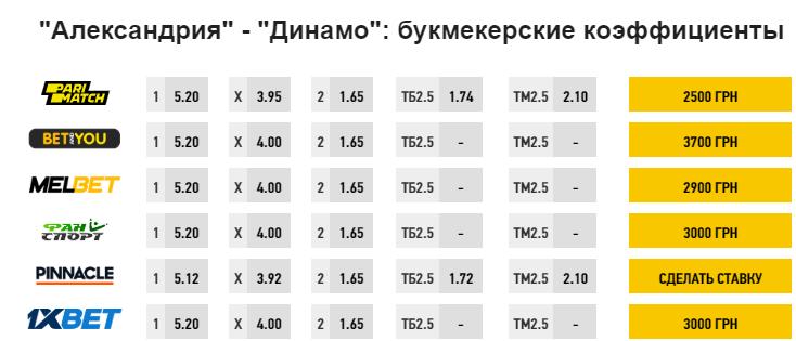 """На победу """"Динамо"""" принимали ставки с коэффициентом 1,65"""