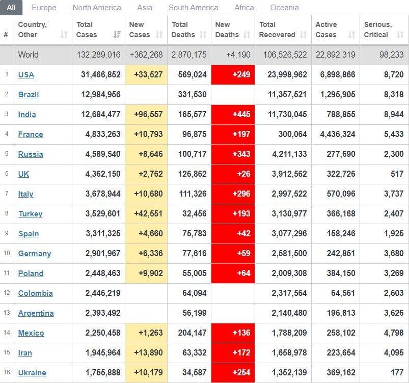 Рейтинг стран по распространению заболевания.